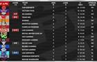 LPL积分榜:JDG取代IG RNG掉出季后赛行列