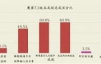 7.3成就:61.8%完成探索阿古斯 17万玩家相聚嘉年华